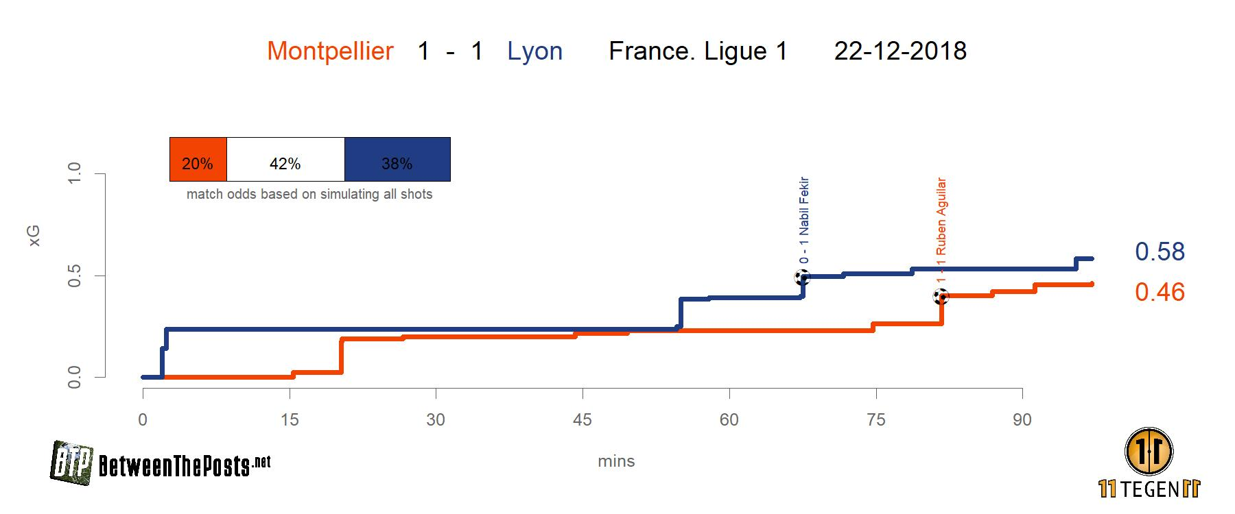 Expected goals plot Montpellier - Lyon 1-1 Ligue 1