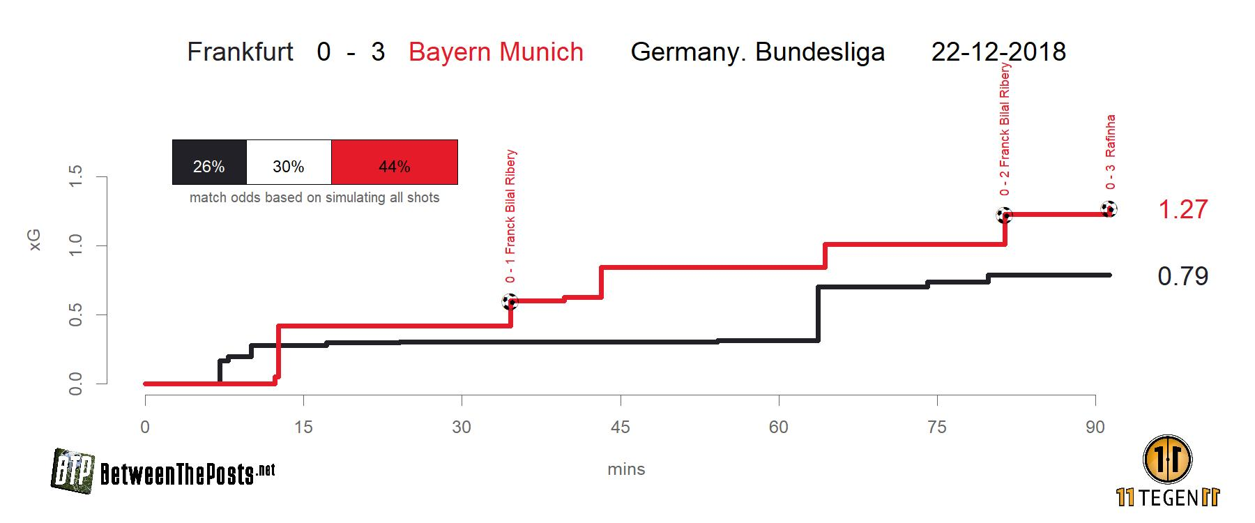Expected goals plot Eintracht Frankfurt Bayern Munich 0-3 Bundesliga