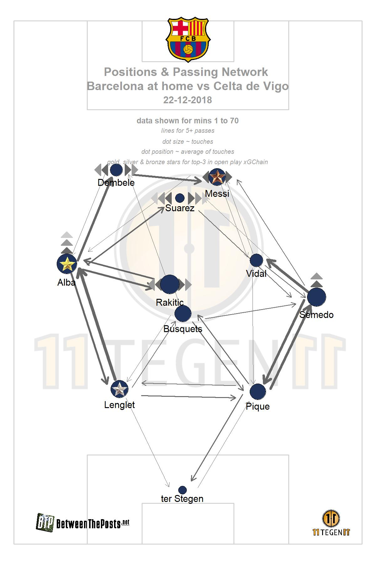 Passmap Barcelona - Celta de Vigo 2-0 La Liga