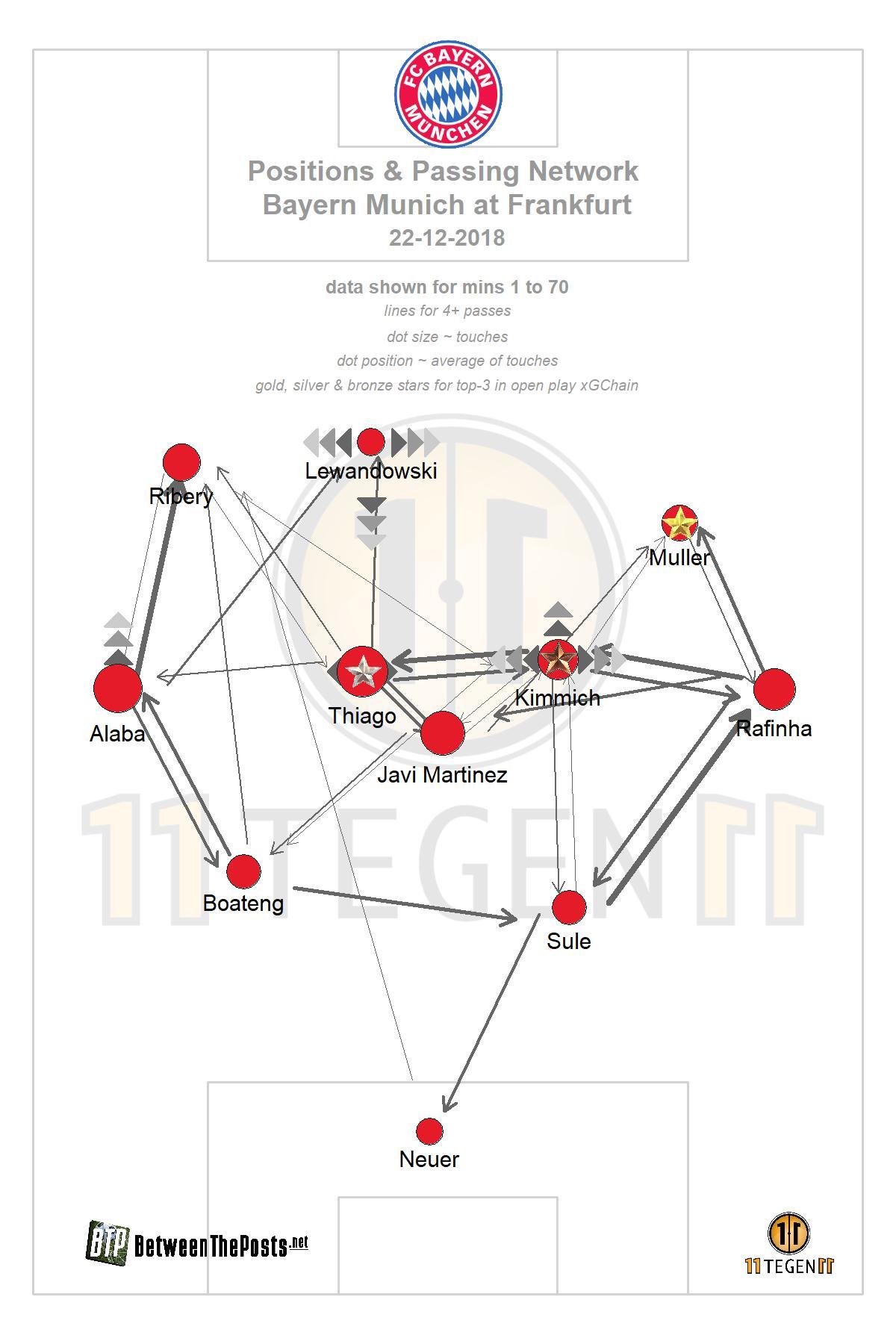 Passmap Eintracht Frankfurt Bayern Munich 0-3 Bundesliga
