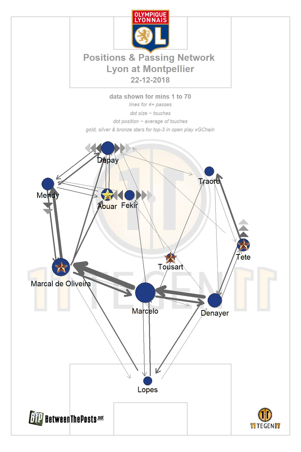 Passmap Montpellier - Lyon 1-1 Ligue 1