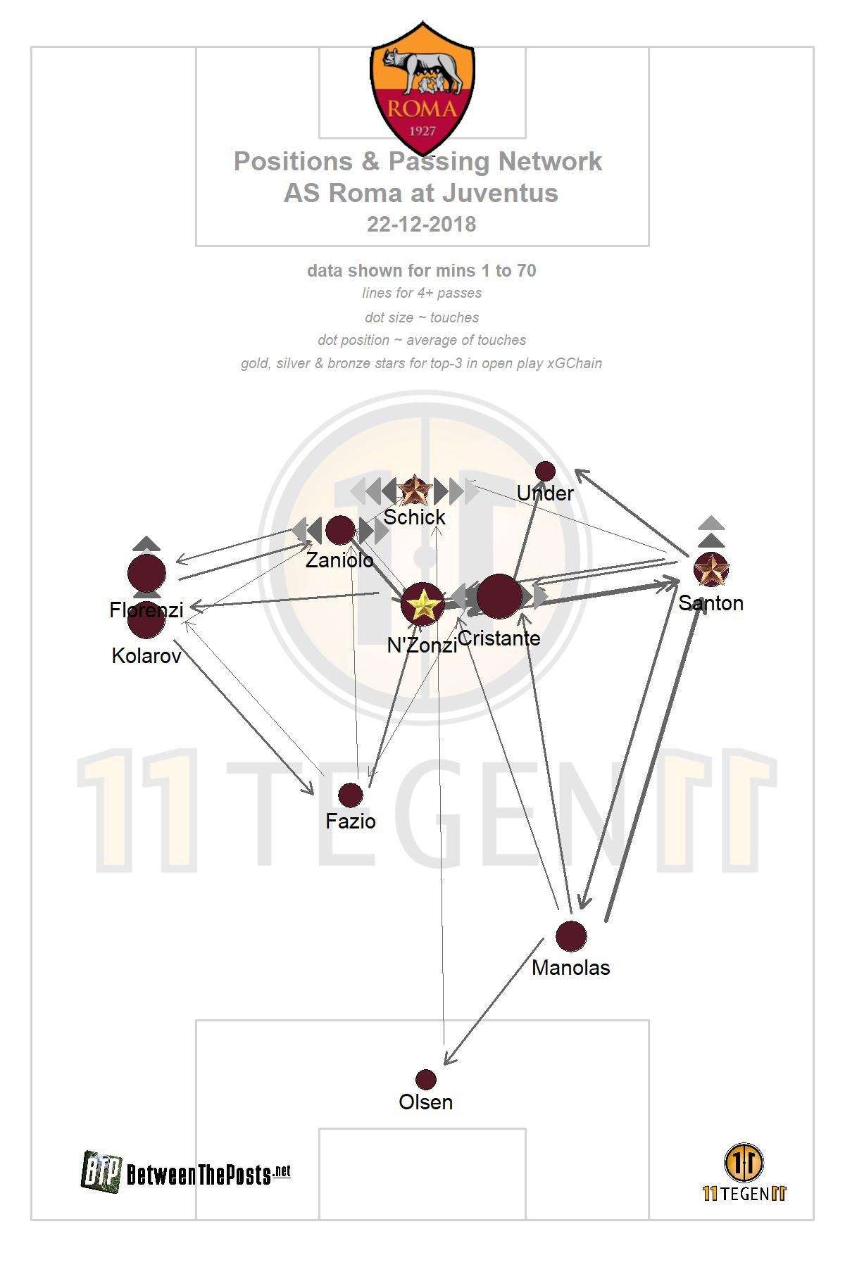 Passmap Juventus - AS Roma 1-0 Serie A