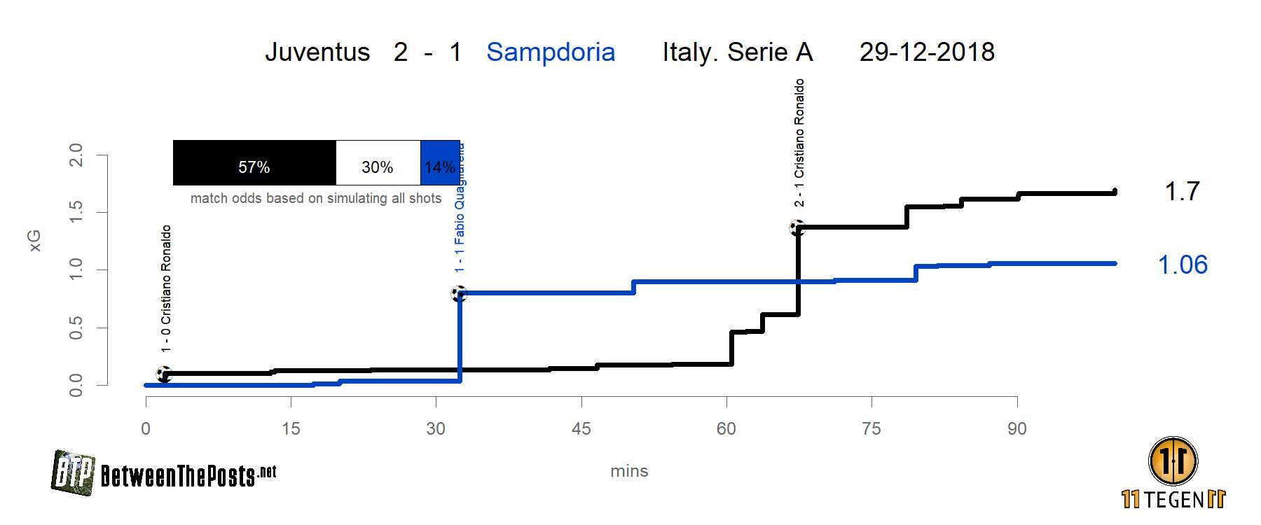 Expected goals plot Juventus Sampdoria Serie A
