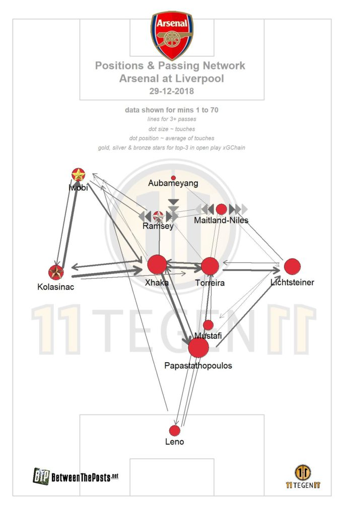 Arsenal passmap