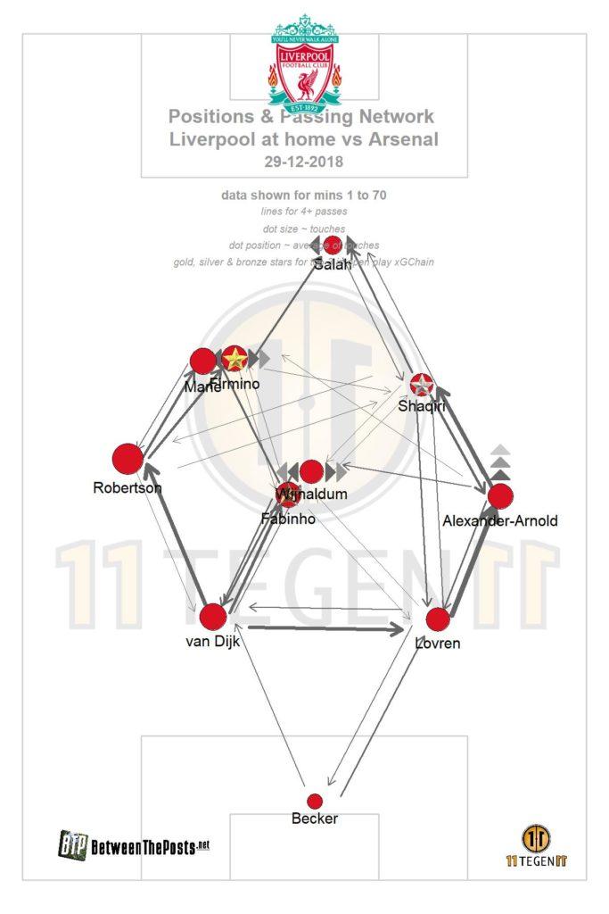 Liverpool passmap