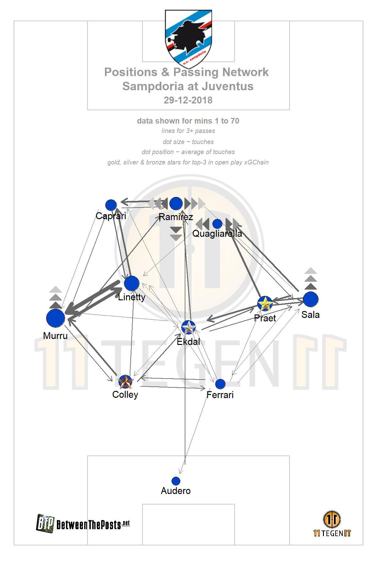 Passmap Juventus Sampdoria Serie A