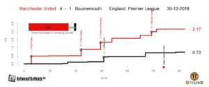Expected goals plot Manchester United Bournemouth Premier League
