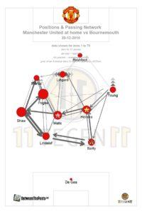 Passmap Manchester United Bournemouth Premier League