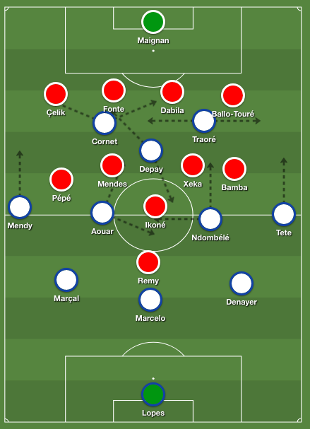 Lyon's 3-4-1-2 formation against Lille's 4-4-2 shape when defending