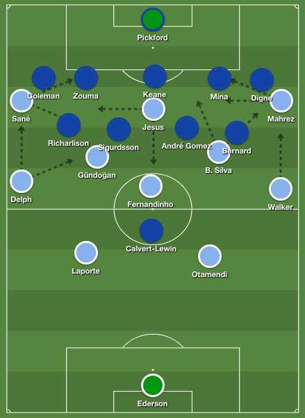 Manchester City tactics 4-3-3 formation