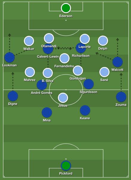 Everton's 4-4-2 shape Marco Silva