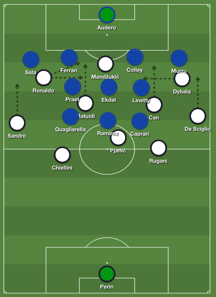Sampdoria 4-3-1-2 tactics