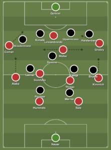 Bayern Munich, RB Leipzig, tactical analysis, bundesliga