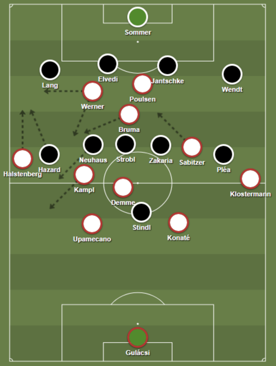 RB Leipzig's 4-4-2 diamond formation relied on width by their fullbacks, and aimed to exploit the gap between Gladbach's defense and midfield.