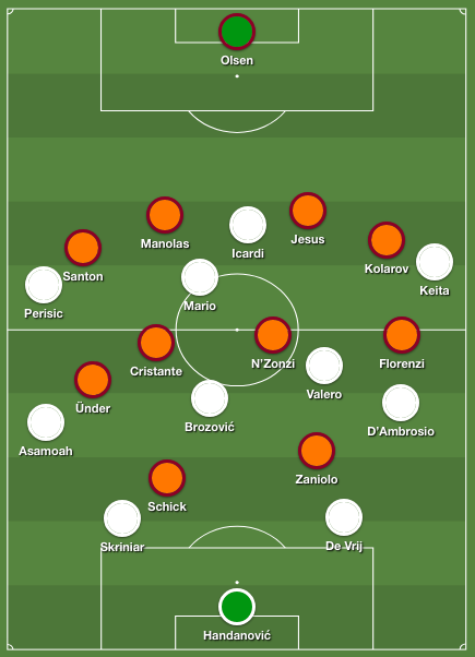 Roma Inter formations