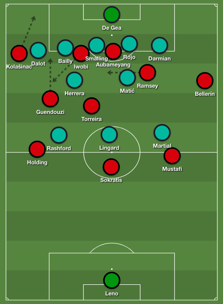 Arsenal's left-sided approach against United's vertically stretched 5-2-3 defensive formation