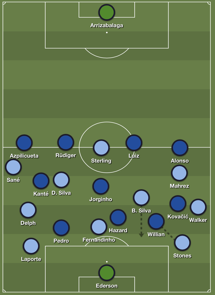 Chelsea's adapted pressing scheme versus Manchester City's buildup.