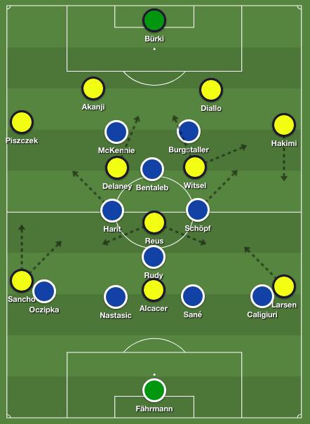 Dortmund tactics