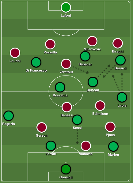 A build-up situation from Sassuolo, focussing on the right wing.