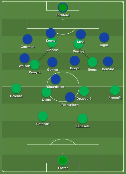 Everton tactics