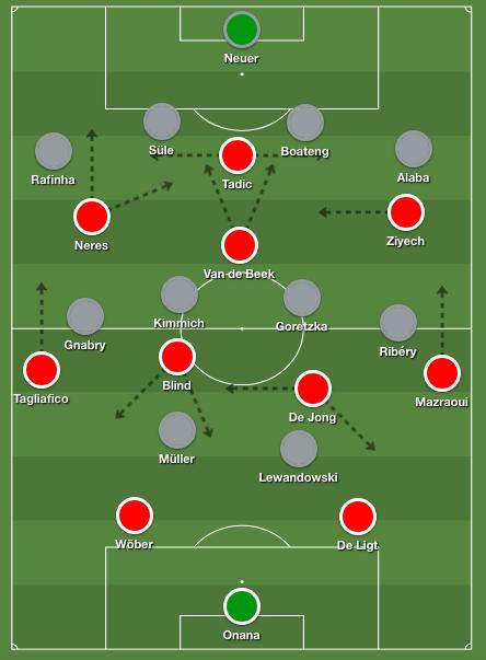 Ajax 4-2-3-1 formation