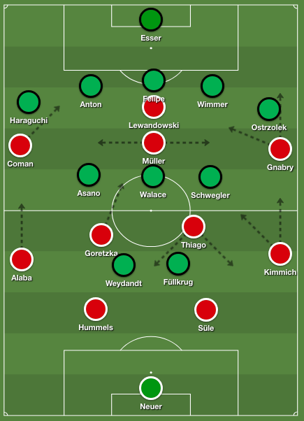 Bayern 4-2-3-1 formation