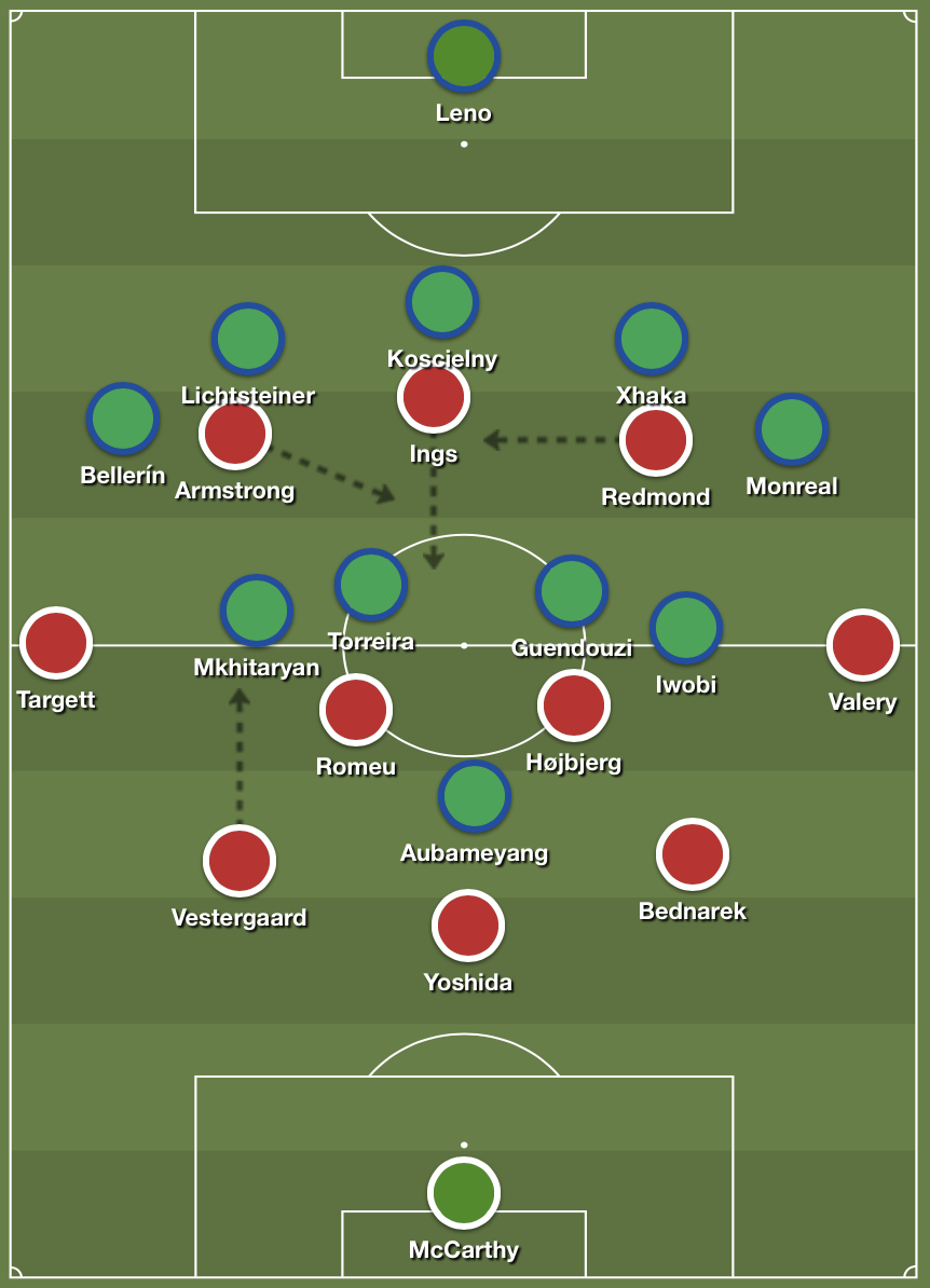 Southampton's 5-2-3 formation in possession against Arsenal's 5-4-1 defense