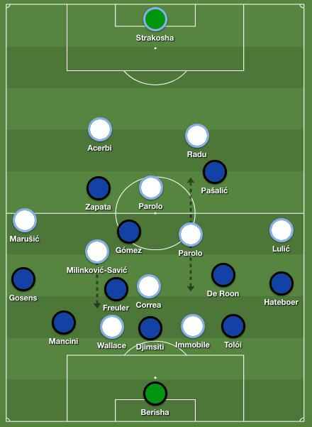 Atalanta Bergamo tactics