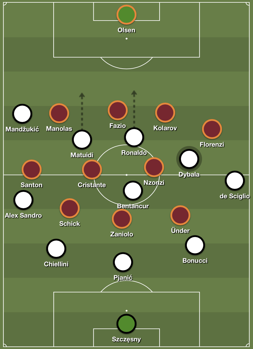 Juve's asymmetrical 3-5-2 formation that aimed to use long balls into the channels.