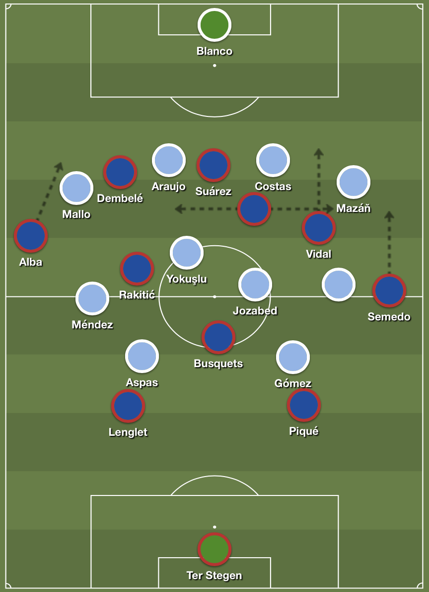 Barcelona's 4-3-3 structure in possession against Celta's 4-4-2 pressing block