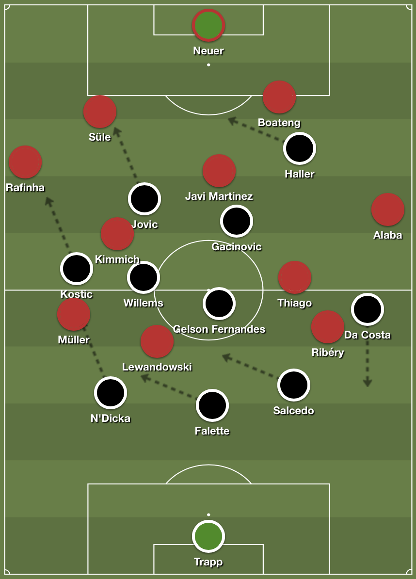 Frankfurt tried to force Bayern to play over their right side before initiating the press.