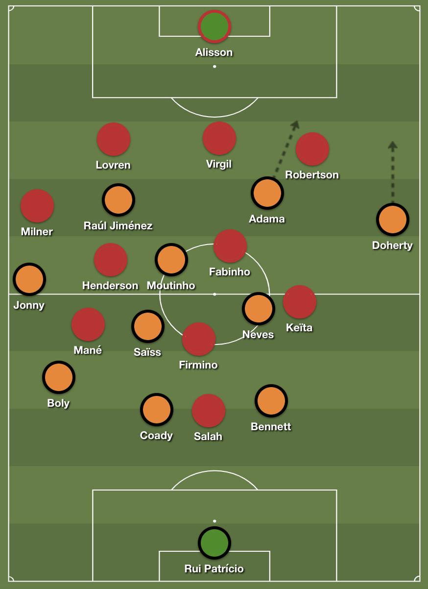Premier League, Liverpool, Wolverhampton Wanderers, Klopp, Espirito Santos, tactics