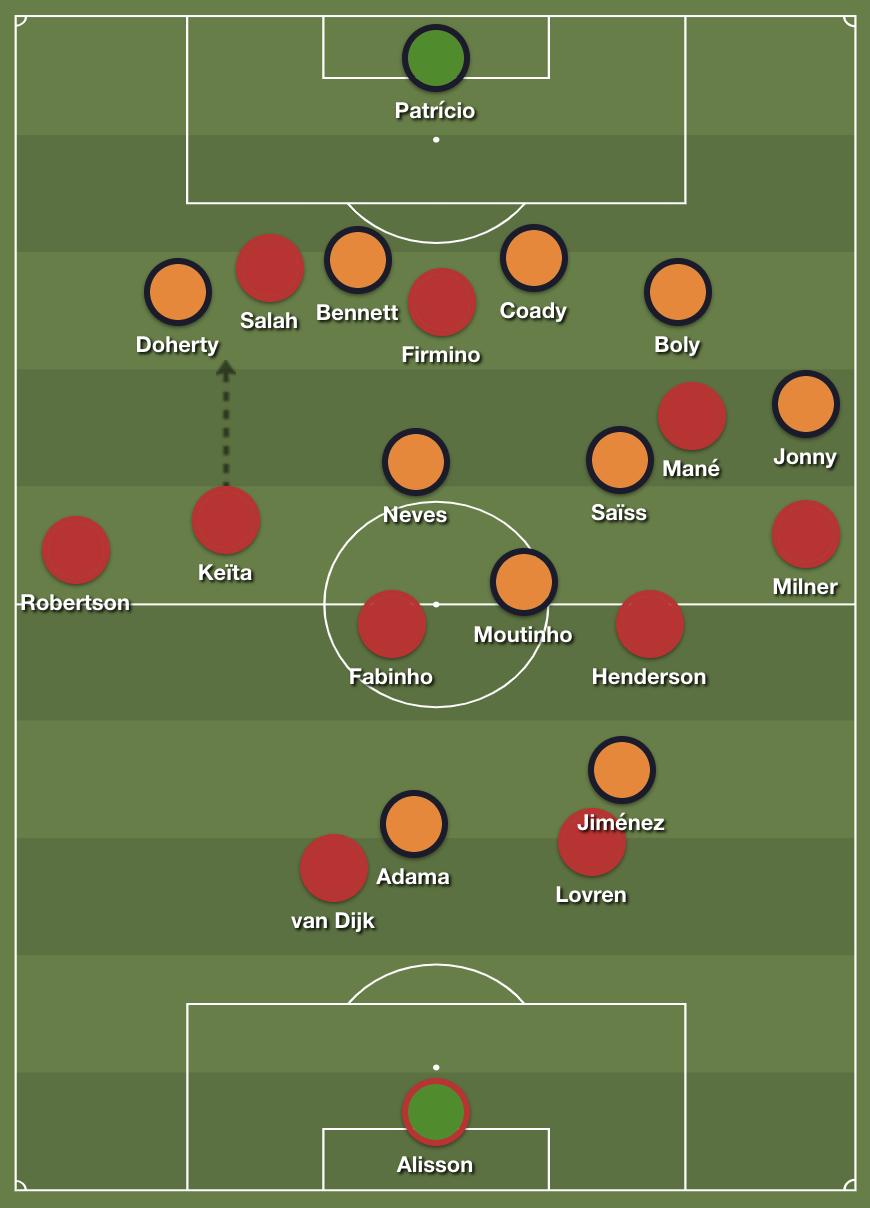 Premier League, Liverpool, Wolverhampton Wanderers, Klopp, Espirito Santos, tactics, pressing
