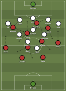 Pressing counterpressing attack Manchester United Bournemouth Premier League