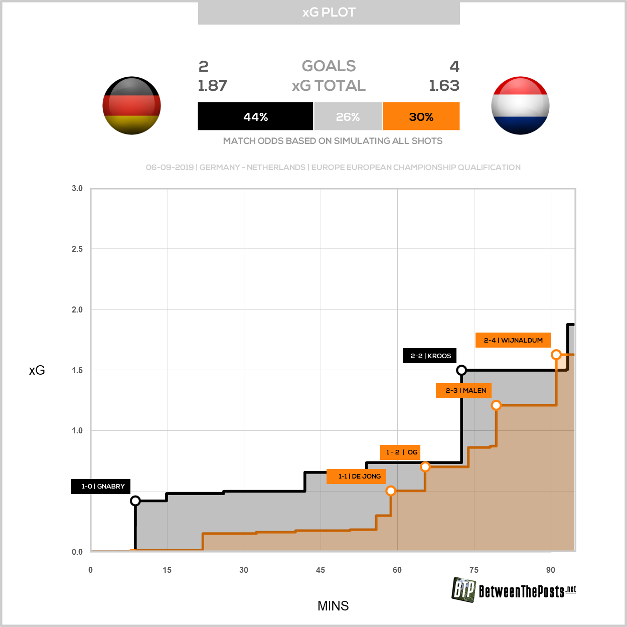 Expected goals plot Germany Netherlands 2-4 Euro Qualifiers