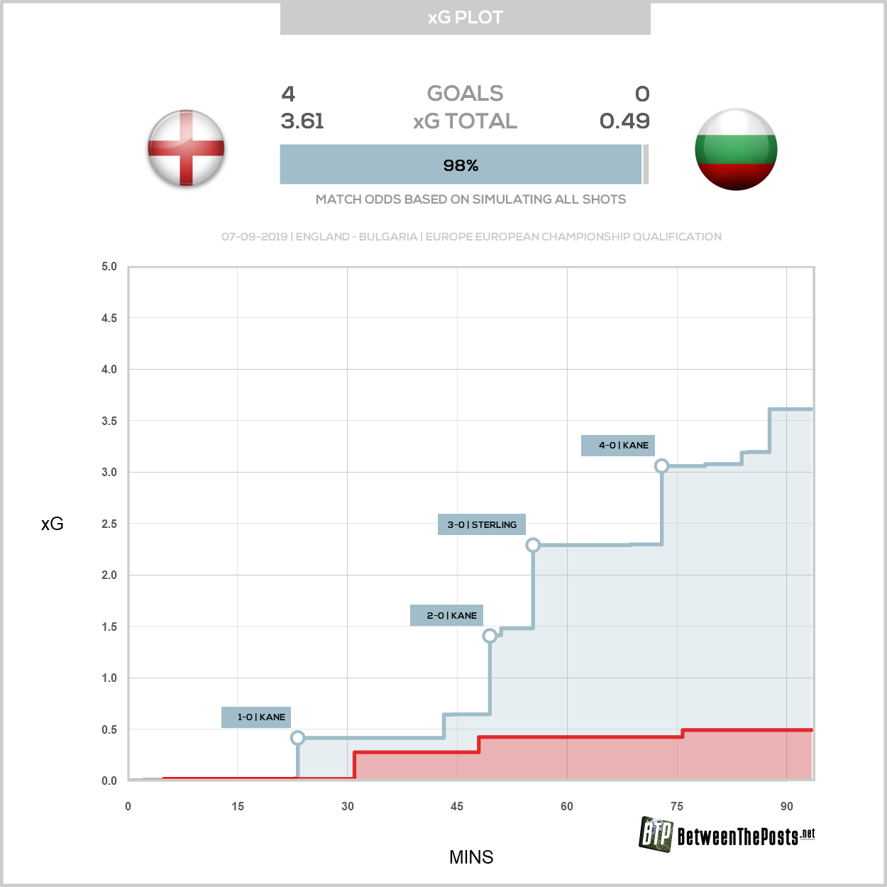Expected goals plot England Bulgaria 4-0 European Qualifiers