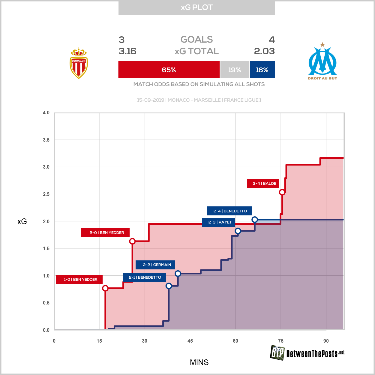 Expected goals plot AS Monaco Olympique Marseille 3-4 Ligue 1