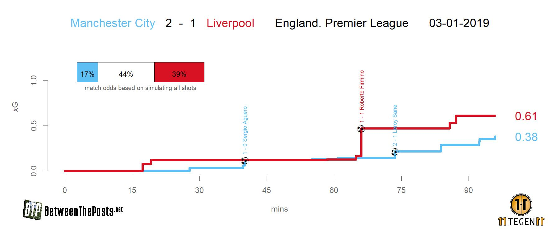 Expected goals plot Manchester City Liverpool 2-1 Premier League