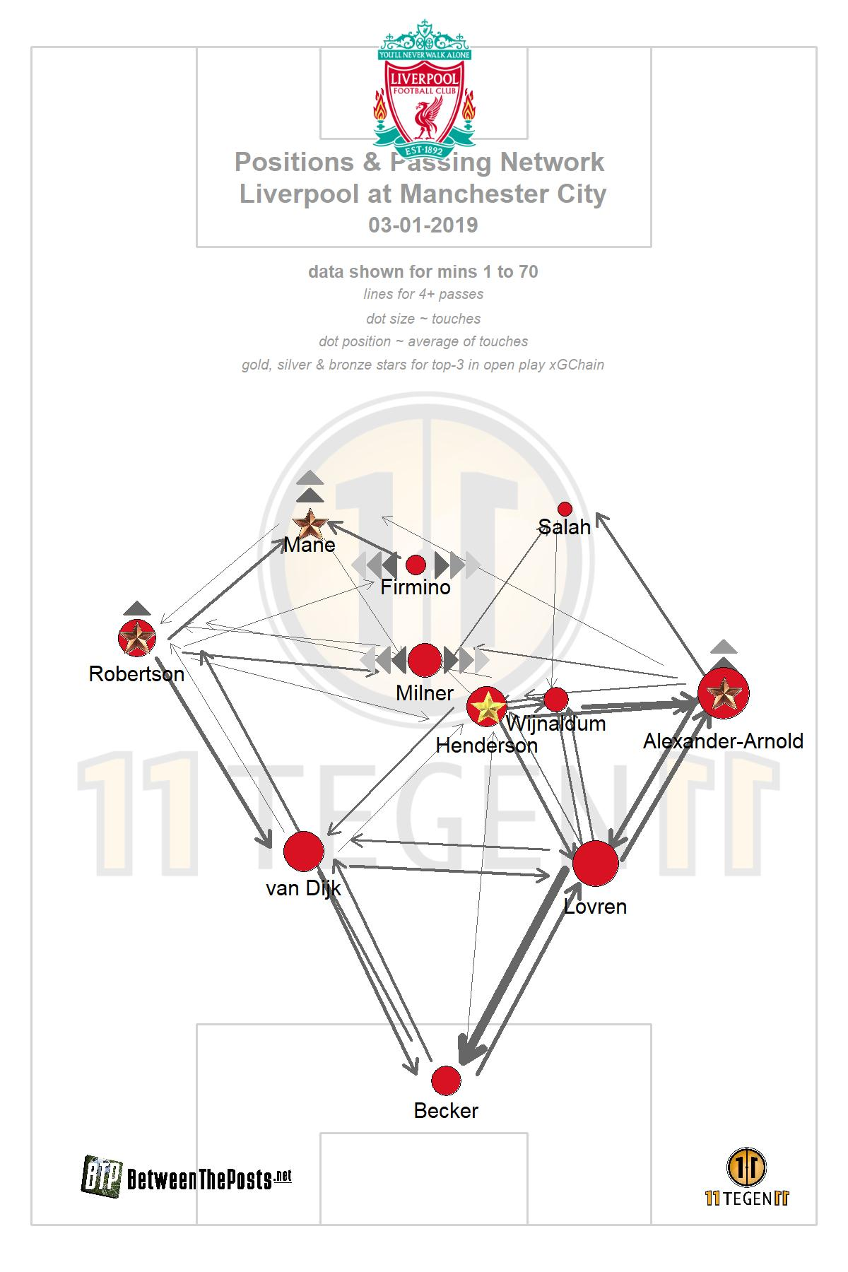 Passmap Manchester City Liverpool 2-1 Premier League