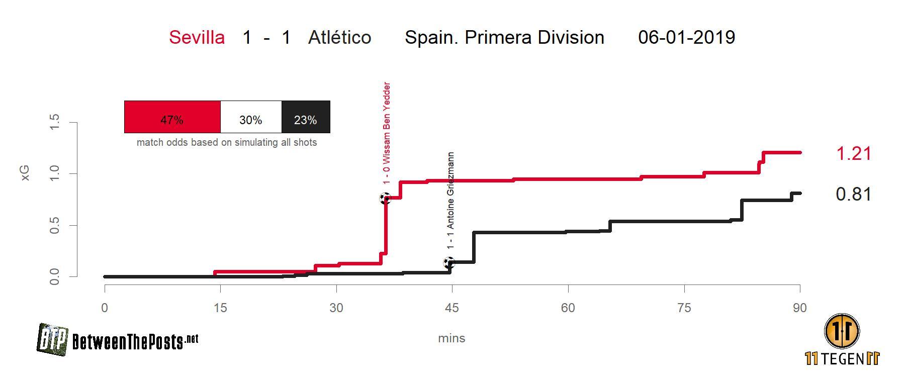 Expected goals plot Sevilla - Atlético Madrid 1-1