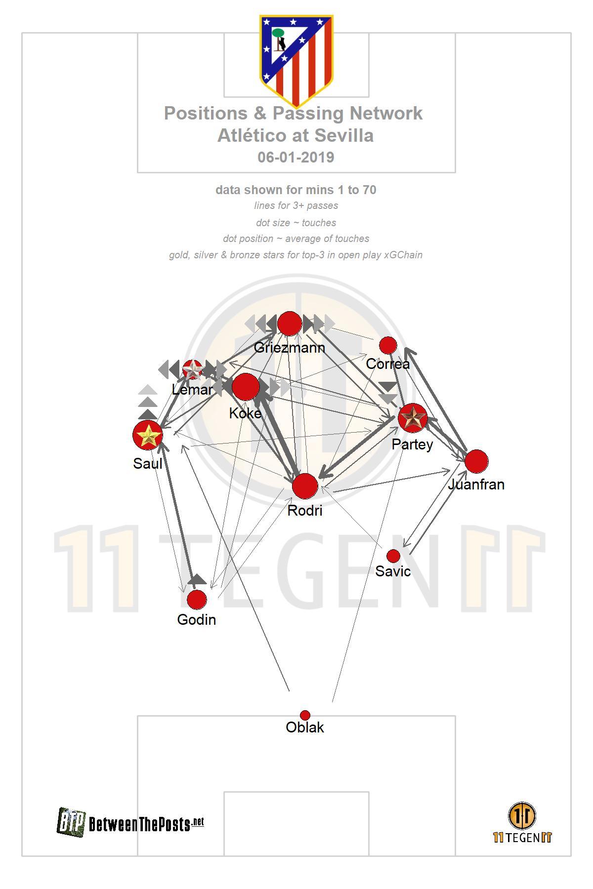 Passmap Sevilla - Atlético Madrid 1-1