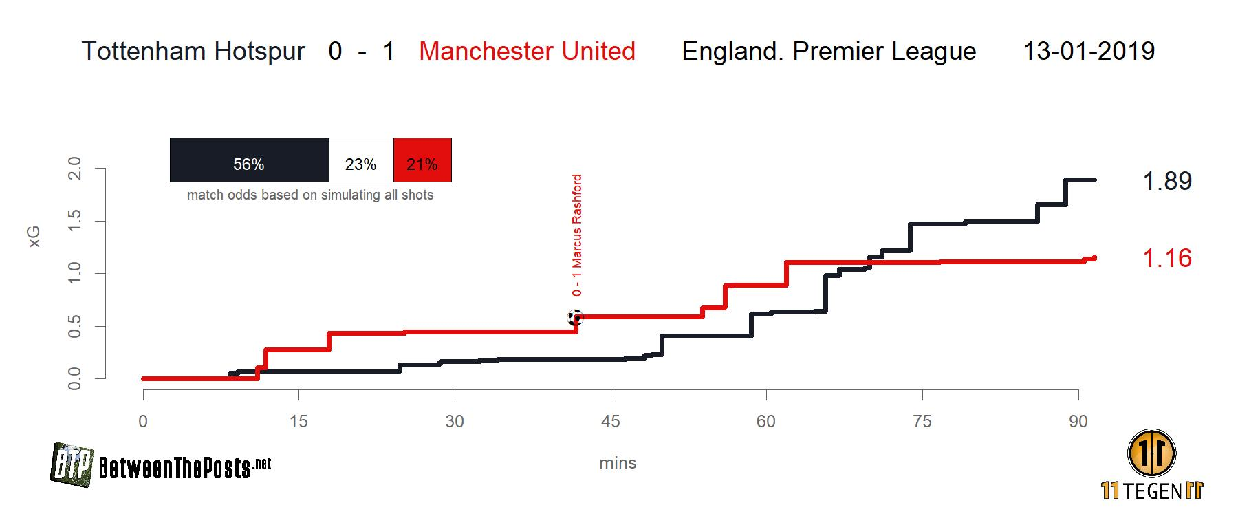 Expected goals plot Tottenham Hotspur - Manchester United 0-1 Premier League
