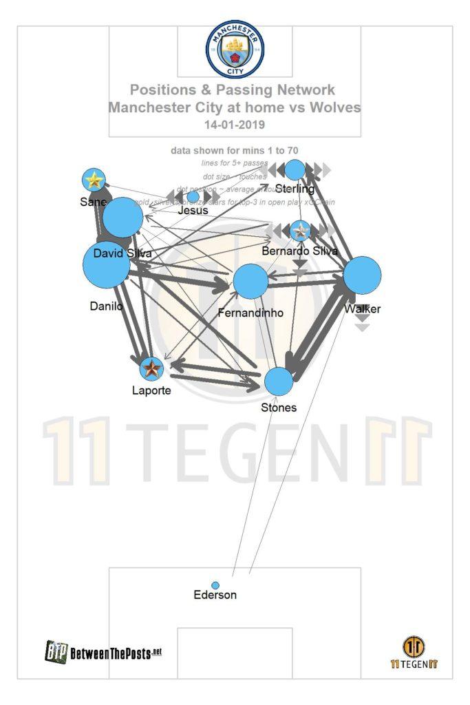 passmap Manchester City