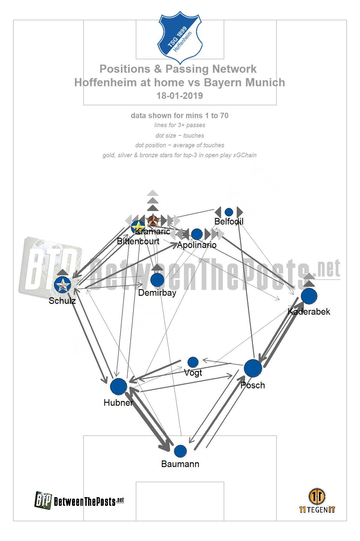Passmap Hoffenheim - Bayern Munich 1-3