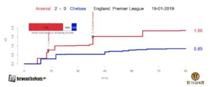 Arsenal - Chelsea xG plot premier league