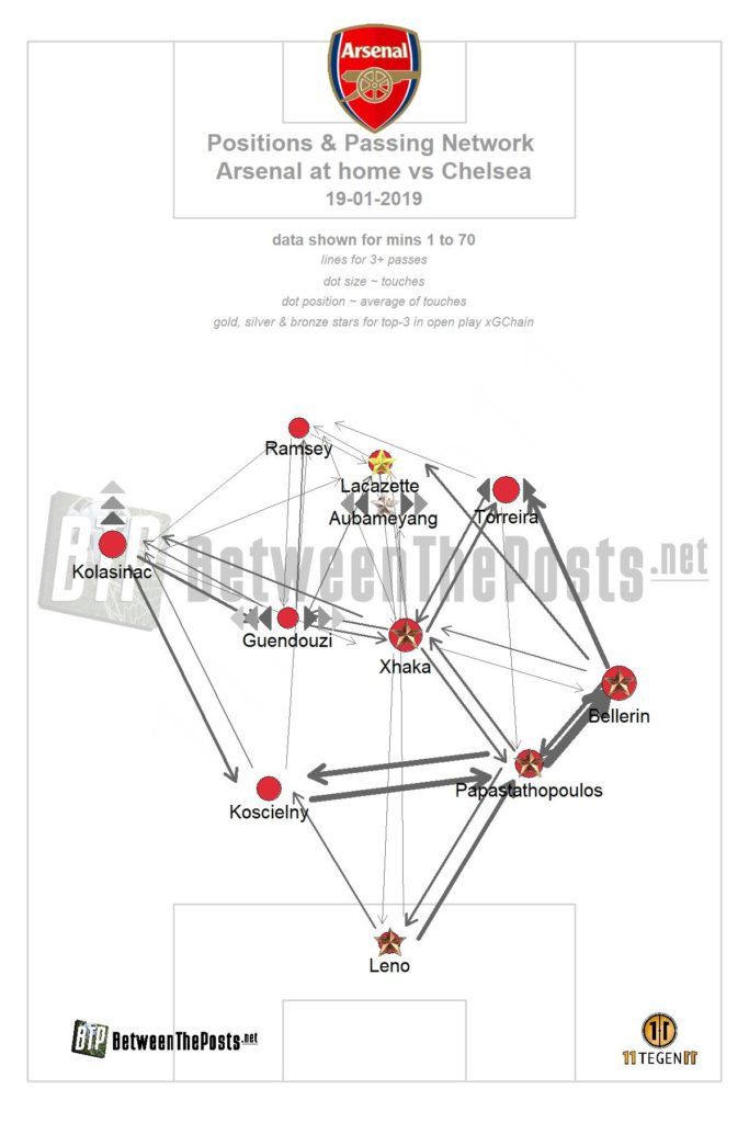 arsenal - chelsea passmap premier league