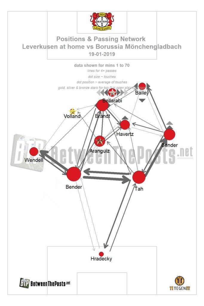 Passmap Bayer Leverkusen Borussia Mönchengladbach 0-1 Bundesliga