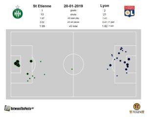 Expected goals pitch plot Saint Étienne Olympique Lyonnais 1-2 Ligue 1