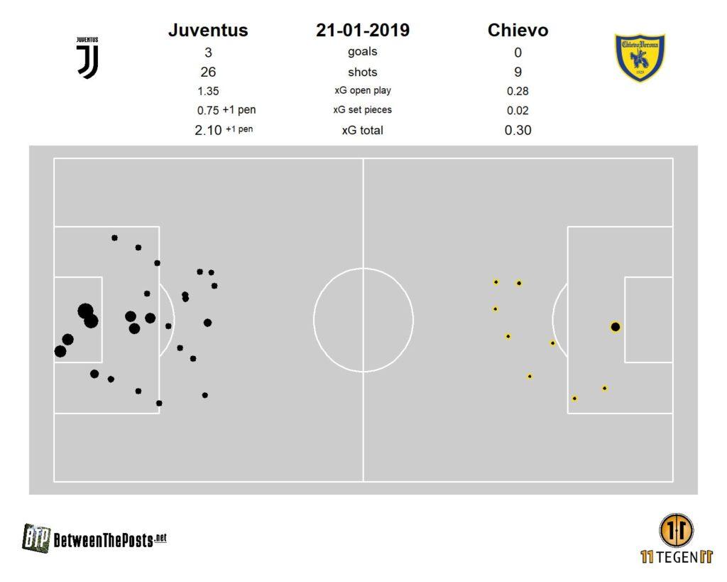 Juventus shots