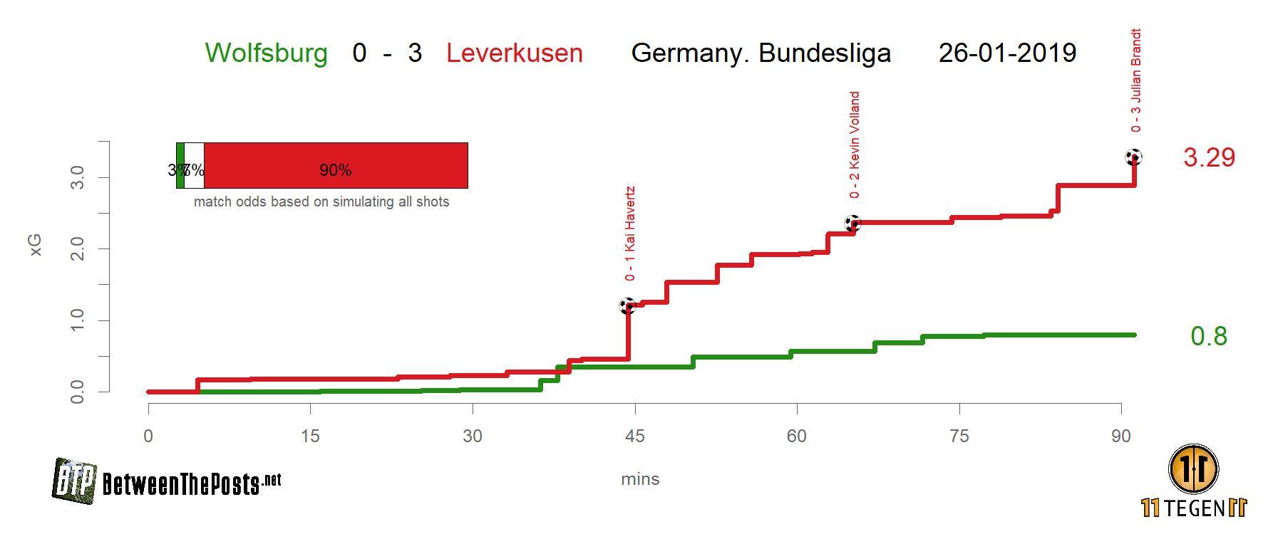 Expected goals plot VfL Wolfsburg - Bayer Leverkusen 0-3 Bundesliga